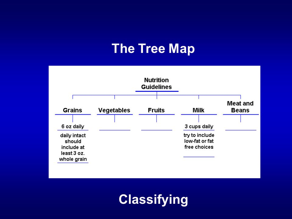 Classifying The Tree Map