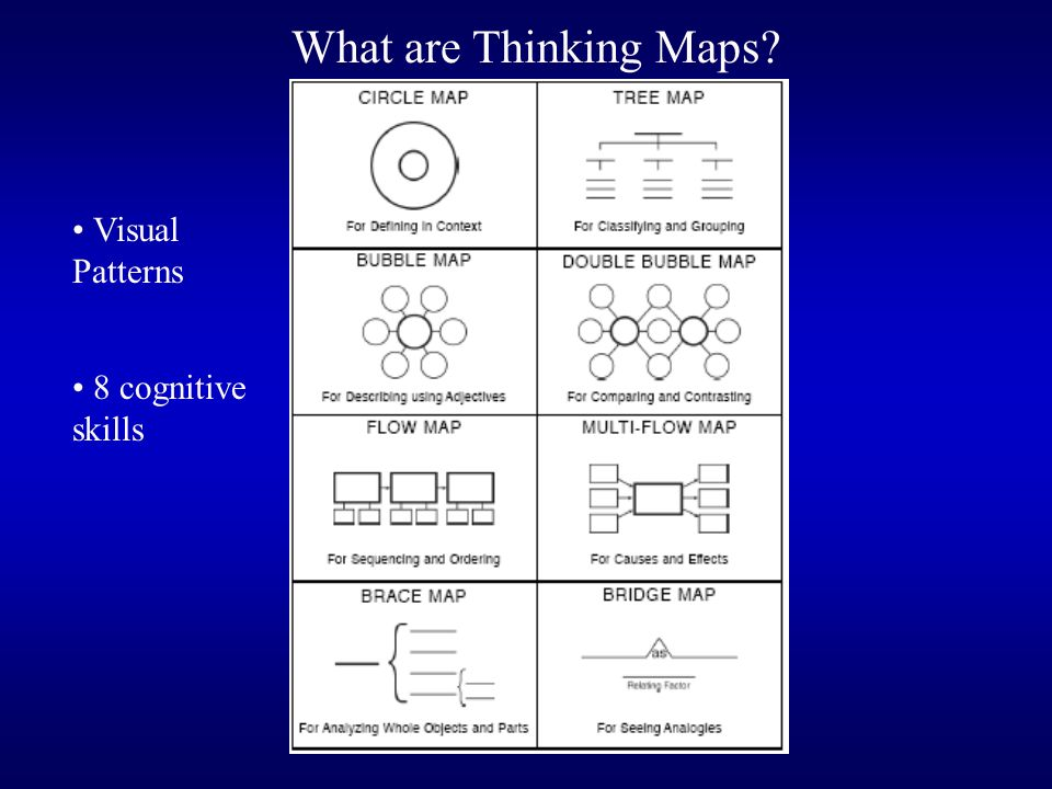 Brain Research Marzano Hyerles Cognitive Research Multiple Intelligence Theory