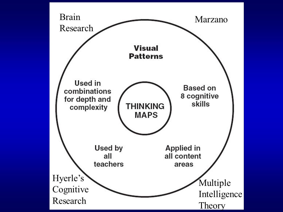Benefits Students learn more effectively and more efficiently Objectives are covered in less time with greater retention Thought processes are represented similarly throughout the curricula Schools promote integrated thinking and interdisciplinary learning Teachers can use TM as one more strategy to gauge student knowledge prior to a specific lesson Students gain effective tools to use across their academic careers
