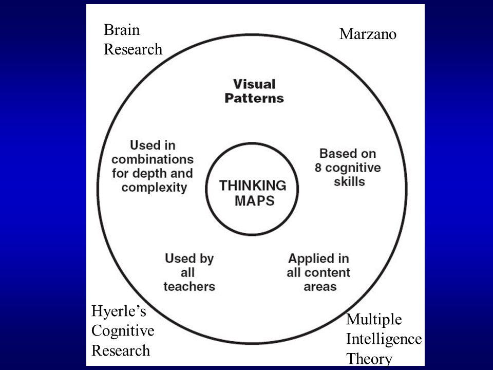Why Thinking Maps.