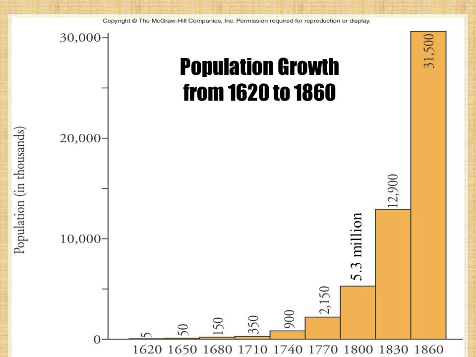 5.3 million Population Growth from 1620 to 1860