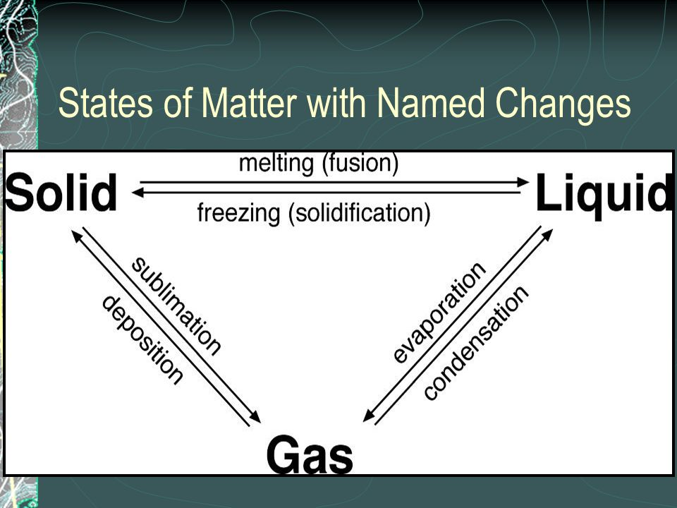 States of Matter with Named Changes