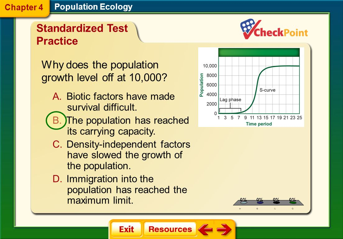 1.A 2.B 3.C 4.D STP 3 Population Ecology Chapter 4 Standardized Test Practice A. It is density-dependent. B. It is limited by biotic factors. C. It ha