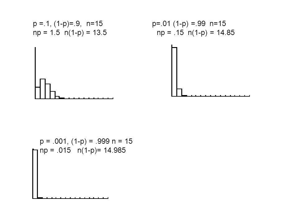 p =.1, (1-p)=.9, n=15 p=.01 (1-p) =.99 n=15 np = 1.5 n(1-p) = 13.5 np =.15 n(1-p) = 14.85 p =.001, (1-p) =.999 n = 15 np =.015 n(1-p)= 14.985