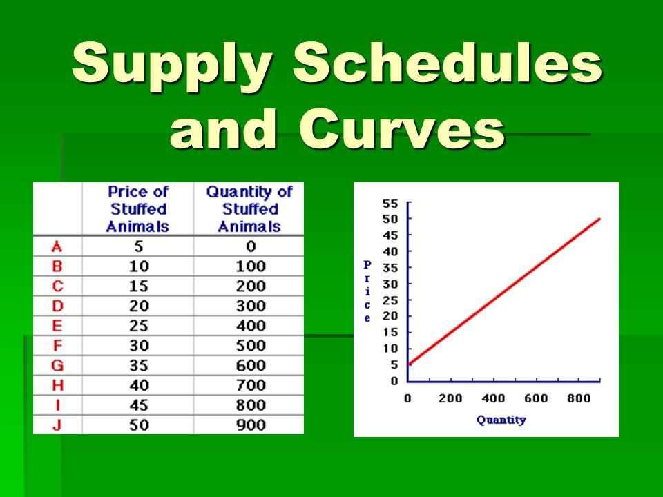 Supply Schedules and Curves