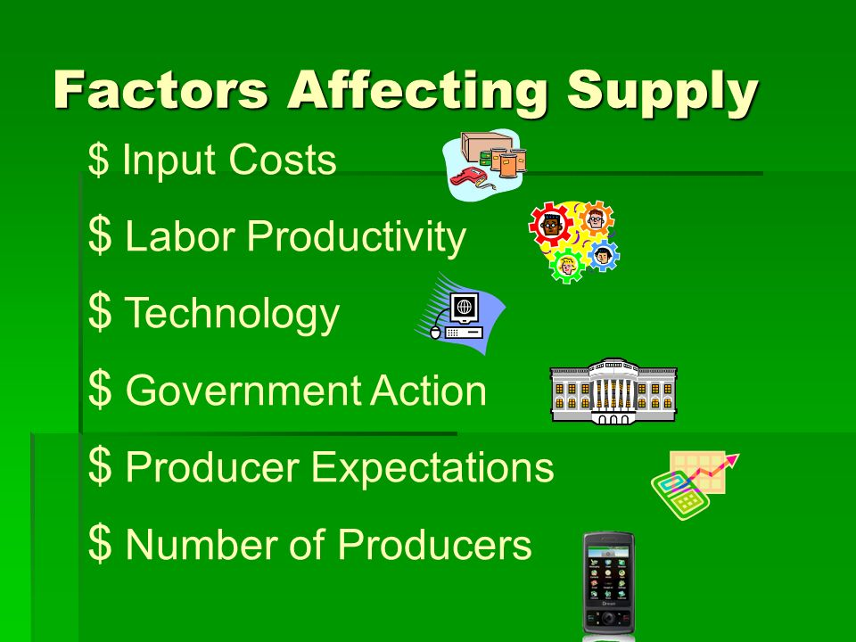 Factors Affecting Supply $ Input Costs $ Labor Productivity $ Technology $ Government Action $ Producer Expectations $ Number of Producers
