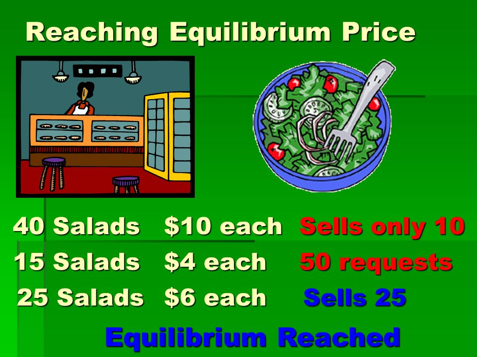 Reaching Equilibrium Price 40 Salads $10 each Sells only 10 15 Salads $4 each 50 requests 25 Salads $6 each Sells 25 Equilibrium Reached