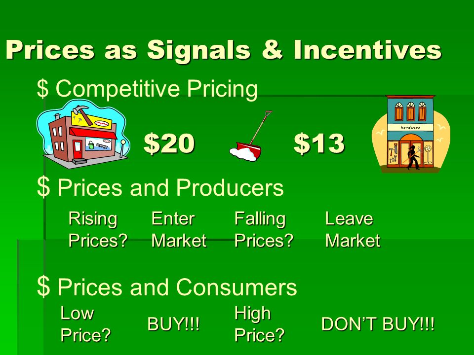 Prices as Signals & Incentives $ Competitive Pricing $ Prices and Producers $ Prices and Consumers $20$13 Rising Prices? Enter Market Falling Prices?