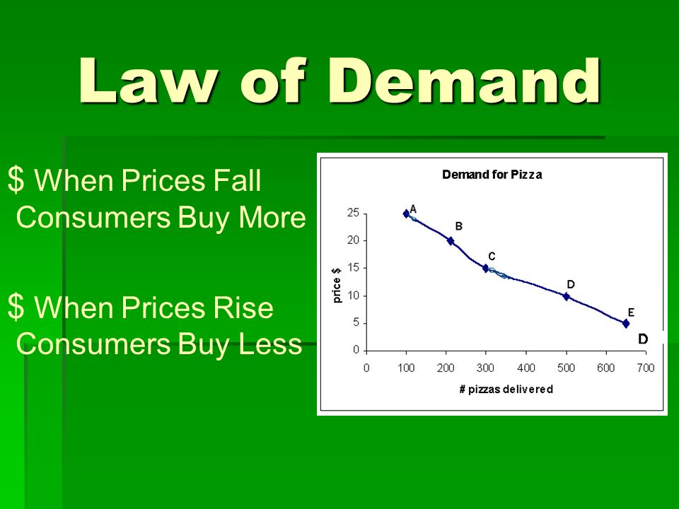 Law of Demand $ When Prices Fall Consumers Buy More $ When Prices Rise Consumers Buy Less