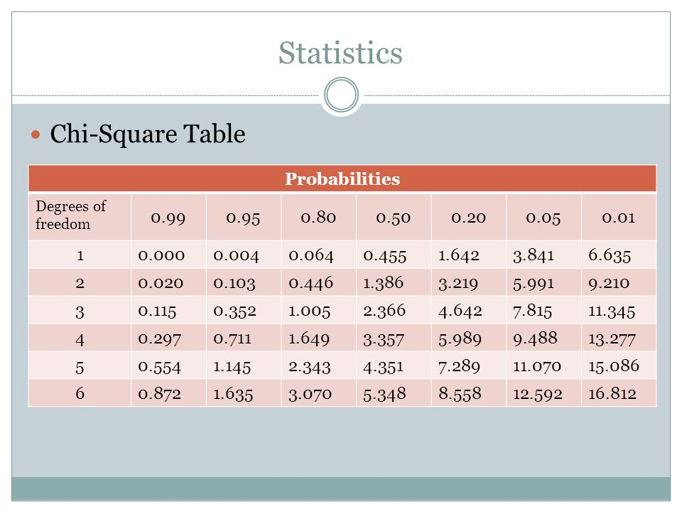 Statistics Chi-Square Table Probabilities Degrees of freedom 0.990.950.800.500.200.050.01 10.0000.0040.0640.4551.6423.8416.635 20.0200.1030.4461.3863.