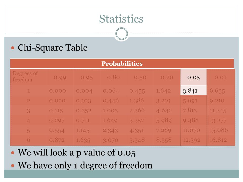 Statistics Chi-Square Table We will look a p value of 0.05 We have only 1 degree of freedom Probabilities Degrees of freedom 0.990.950.800.500.200.050