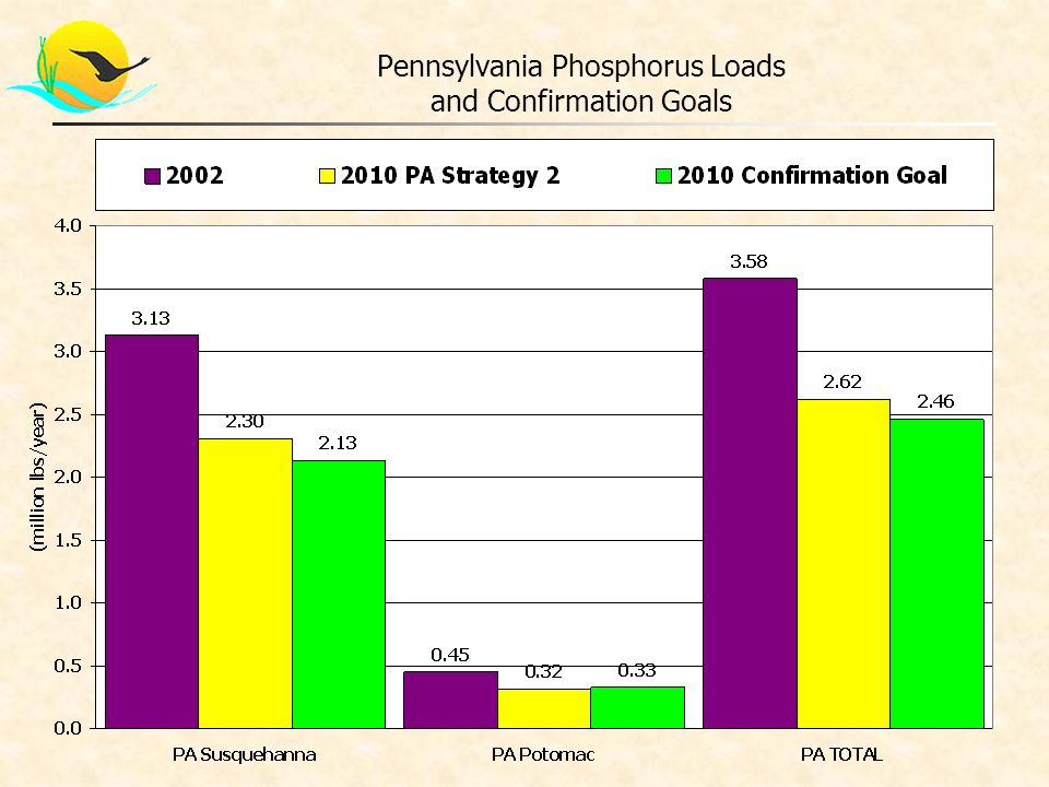 Pennsylvania Phosphorus Loads and Confirmation Goals