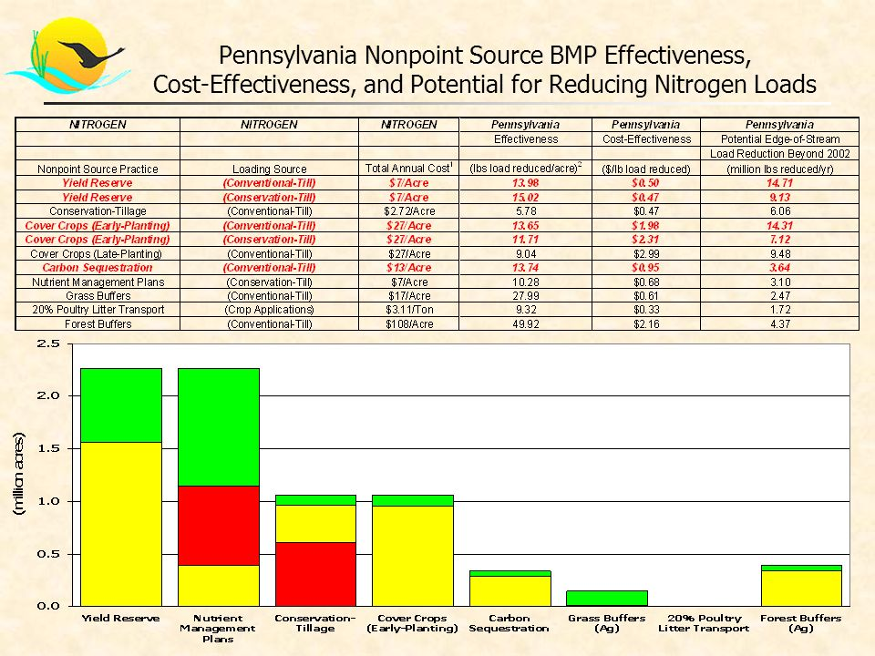 Pennsylvania Nonpoint Source BMP Effectiveness, Cost-Effectiveness, and Potential for Reducing Nitrogen Loads