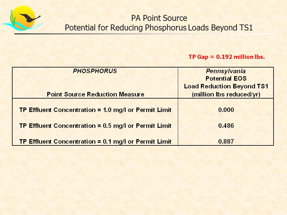 PA Point Source Potential for Reducing Phosphorus Loads Beyond TS1 TP Gap = 0.192 million lbs.