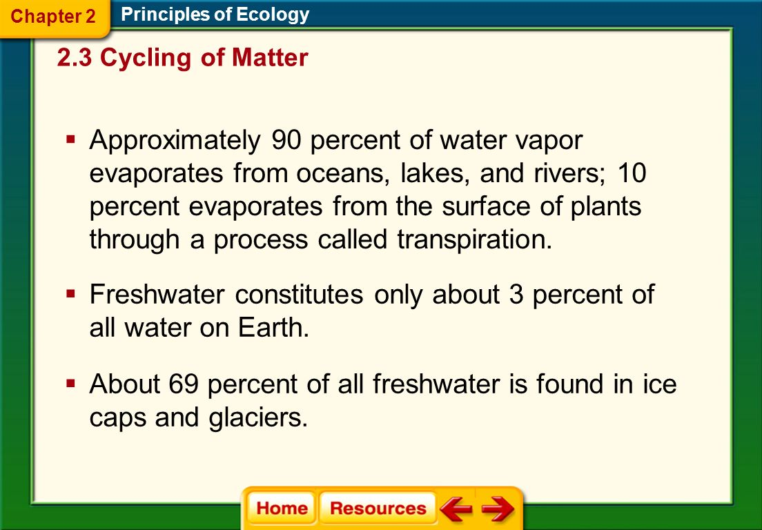 The Water Cycle Principles of Ecology 2.3 Cycling of Matter Chapter 2
