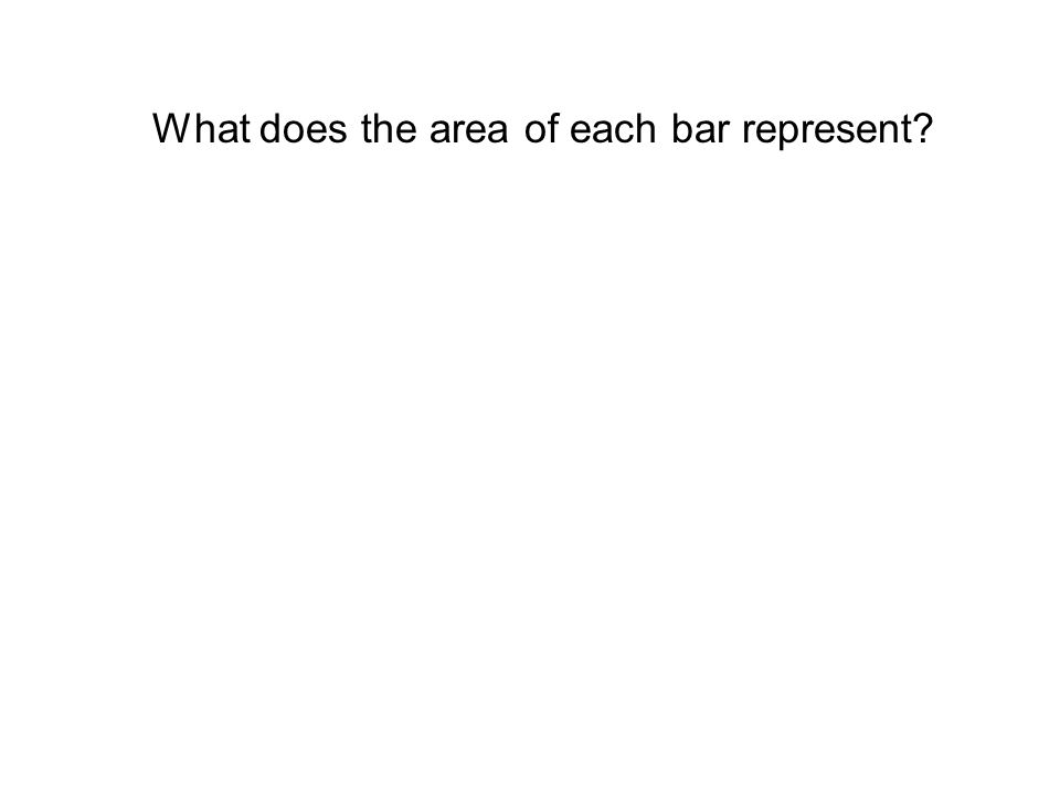 What does the area of each bar represent?