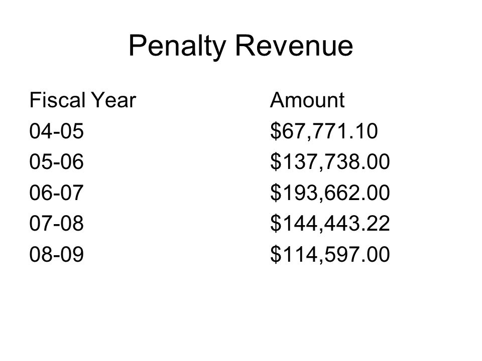 Penalty Revenue Fiscal YearAmount 04-05$67,771.10 05-06$137,738.00 06-07$193,662.00 07-08$144,443.22 08-09$114,597.00