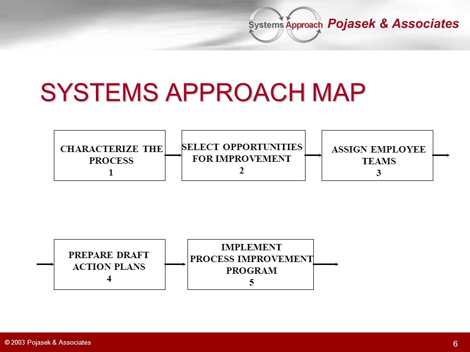 © 2003 Pojasek & Associates 6 SYSTEMS APPROACH MAP CHARACTERIZE THE PROCESS 1 SELECT OPPORTUNITIES FOR IMPROVEMENT 2 ASSIGN EMPLOYEE TEAMS 3 PREPARE DRAFT ACTION PLANS 4 IMPLEMENT PROCESS IMPROVEMENT PROGRAM 5