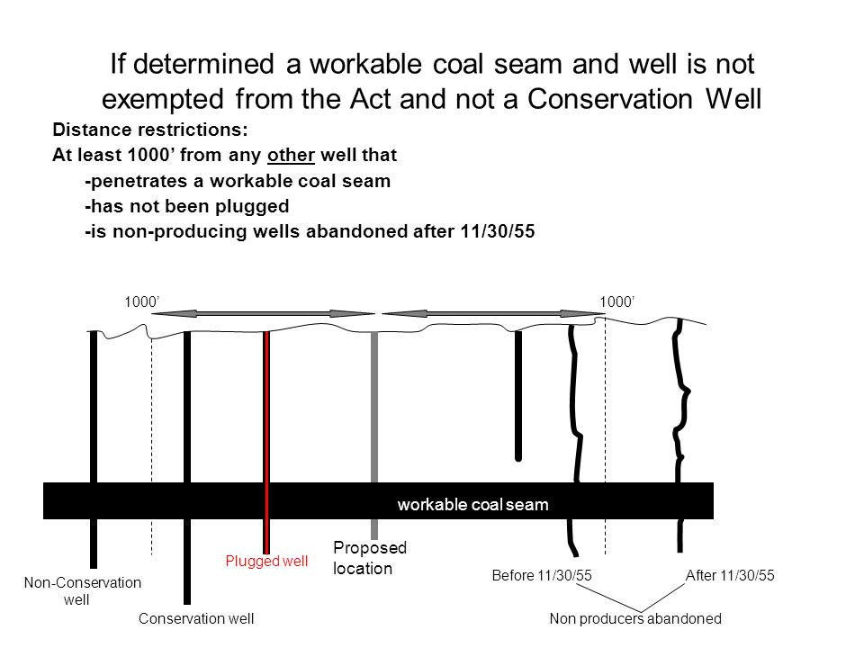 If determined a workable coal seam and well is not exempted from the Act and not a Conservation Well Distance restrictions: At least 1000 from any other well that -penetrates a workable coal seam -has not been plugged -is non-producing wells abandoned after 11/30/55 1000 Proposed location workable coal seam Plugged well Non producers abandoned After 11/30/55Before 11/30/55 Conservation well Non-Conservation well