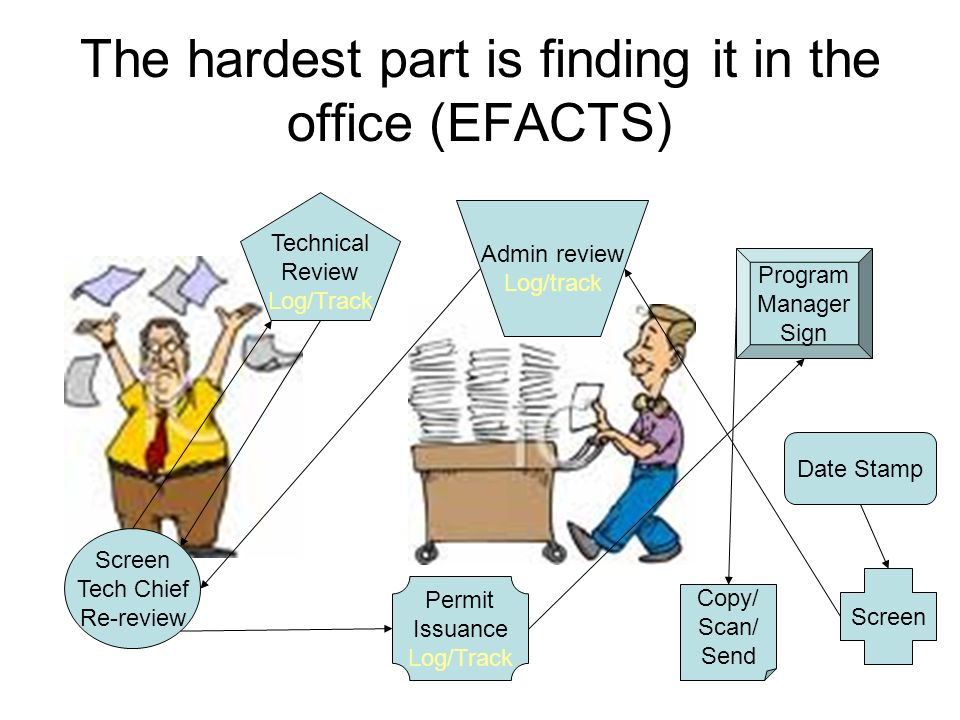 The hardest part is finding it in the office (EFACTS) Date Stamp Admin review Log/track Screen Tech Chief Re-review Technical Review Log/Track Permit Issuance Log/Track Program Manager Sign Copy/ Scan/ Send