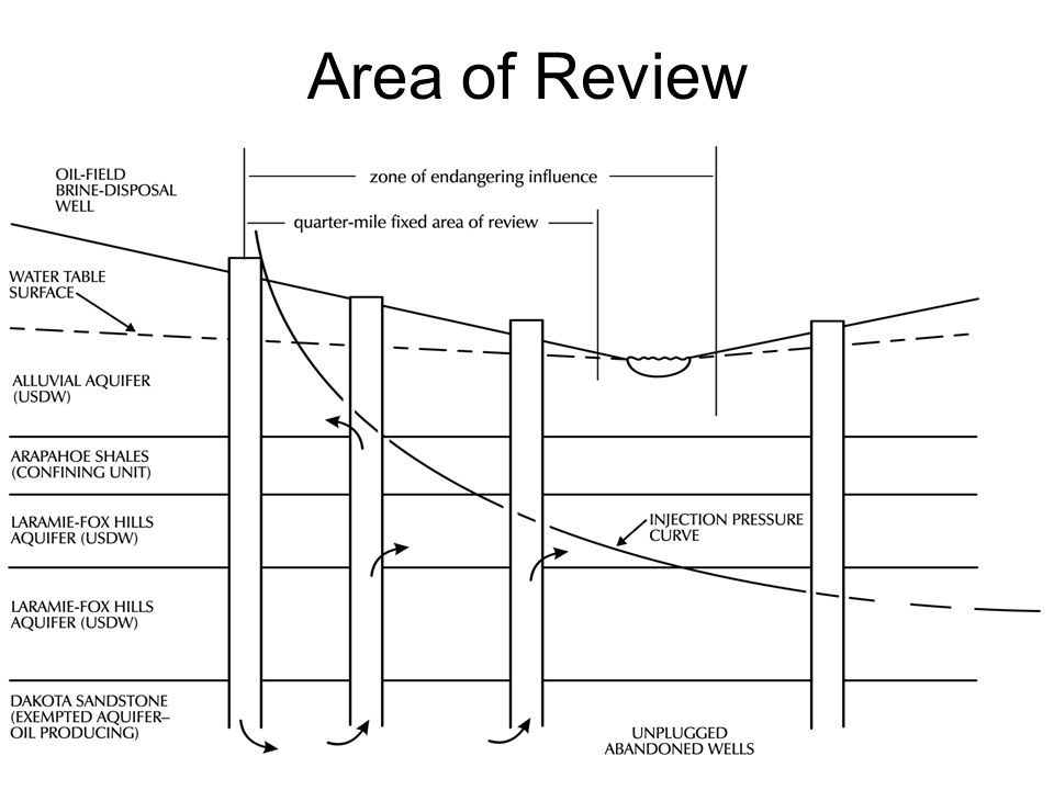 Area of Review
