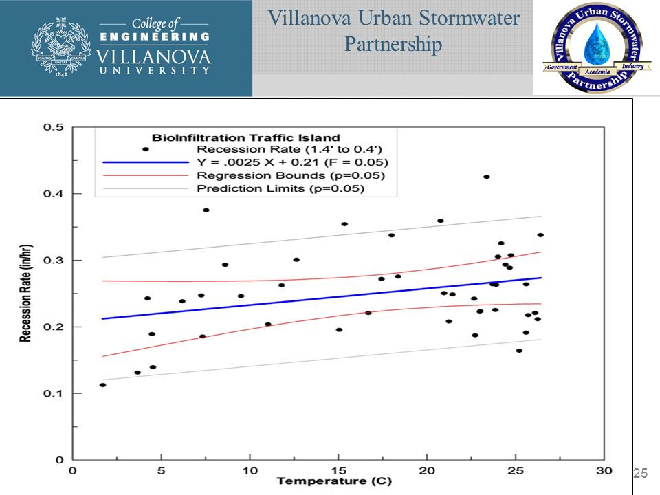 Villanova Urban Stormwater Partnership www.villanova.edu/vusp25