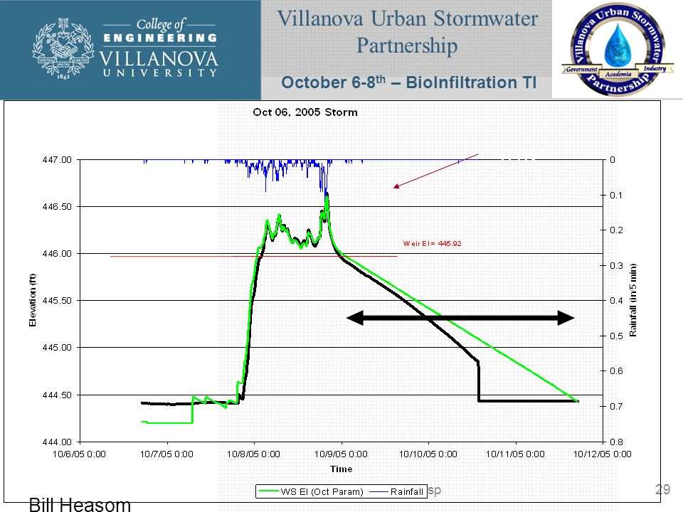 Villanova Urban Stormwater Partnership www.villanova.edu/vusp29 October 6-8 th – BioInfiltration TI Bill Heasom 6.02