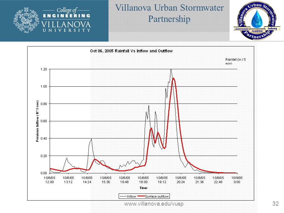Villanova Urban Stormwater Partnership www.villanova.edu/vusp32