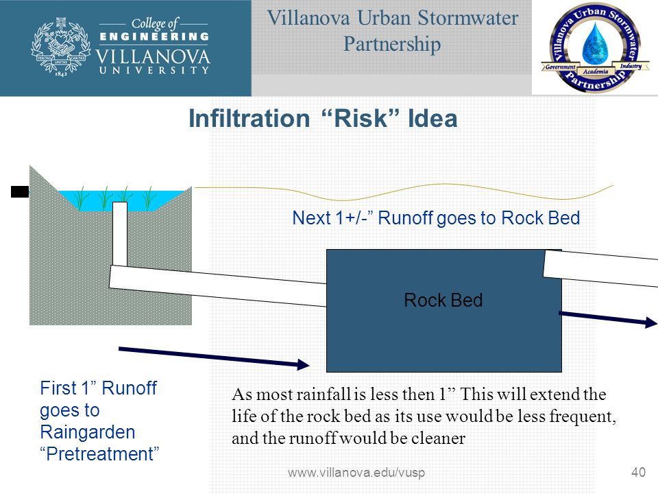 Villanova Urban Stormwater Partnership www.villanova.edu/vusp40 Infiltration Risk Idea Rock Bed First 1 Runoff goes to Raingarden Pretreatment Next 1+/- Runoff goes to Rock Bed As most rainfall is less then 1 This will extend the life of the rock bed as its use would be less frequent, and the runoff would be cleaner