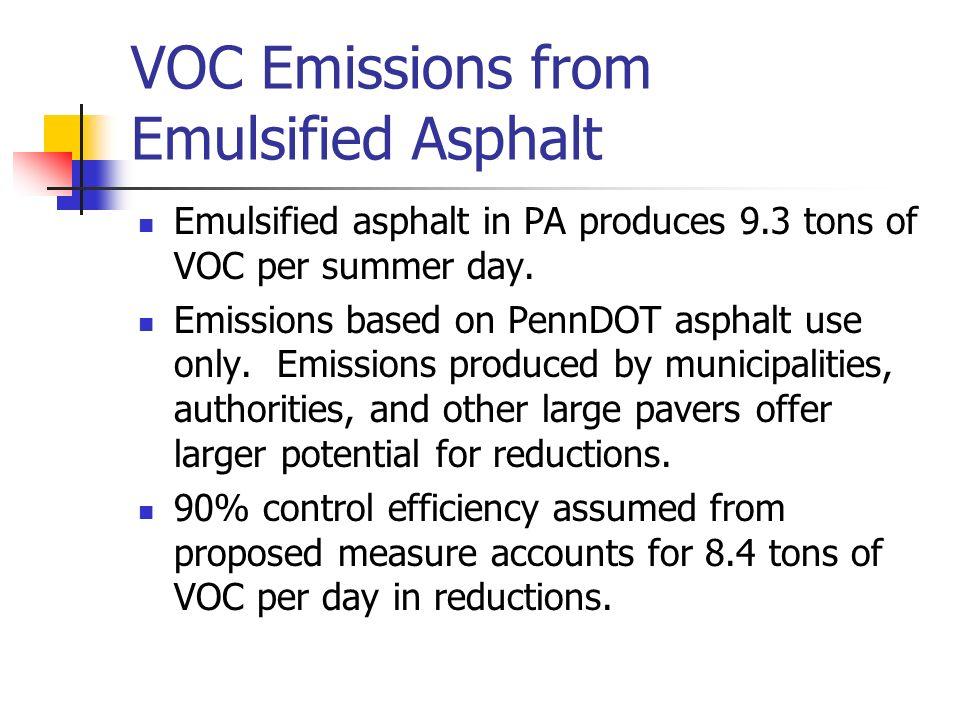 VOC Emissions from Emulsified Asphalt Emulsified asphalt in PA produces 9.3 tons of VOC per summer day.