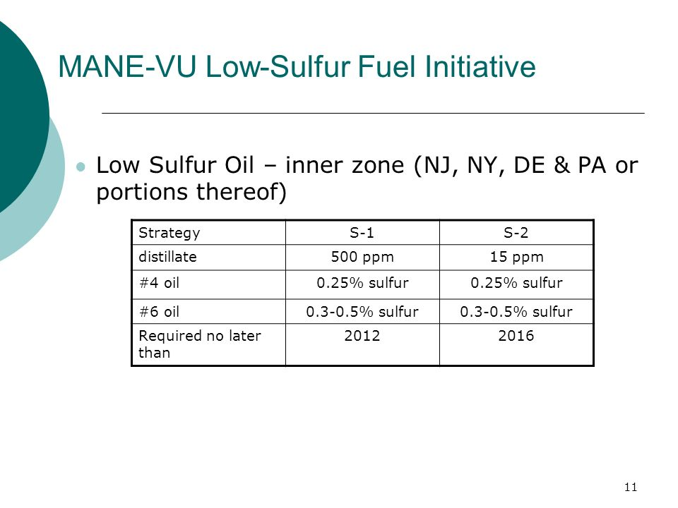 11 Low Sulfur Oil – inner zone (NJ, NY, DE & PA or portions thereof) StrategyS-1S-2 distillate500 ppm15 ppm #4 oil0.25% sulfur #6 oil0.3-0.5% sulfur Required no later than 20122016 MANE-VU Low-Sulfur Fuel Initiative