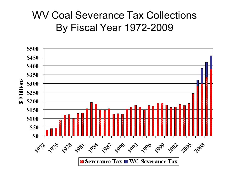 WV Coal Severance Tax Collections By Fiscal Year 1972-2009