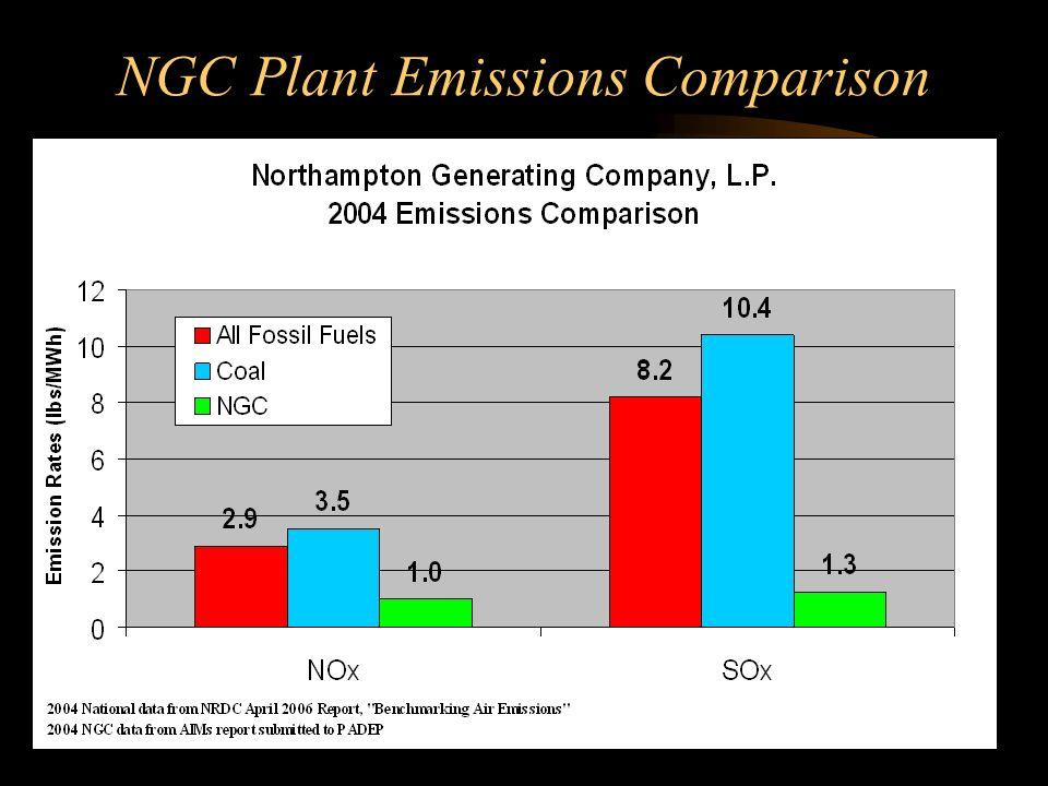 NGC Plant Emissions Comparison
