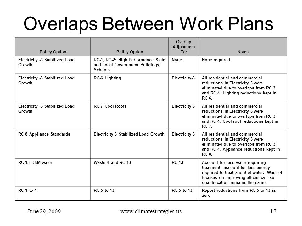 Overlaps Between Work Plans June 29, 2009www.climatestrategies.us17 Policy Option Overlap Adjustment To:Notes Electricity -3 Stabilized Load Growth RC-1, RC-2: High Performance State and Local Government Buildings, Schools NoneNone required Electricity -3 Stabilized Load Growth RC-6 LightingElectricity-3All residential and commercial reductions in Electricity 3 were eliminated due to overlaps from RC-3 and RC-4.