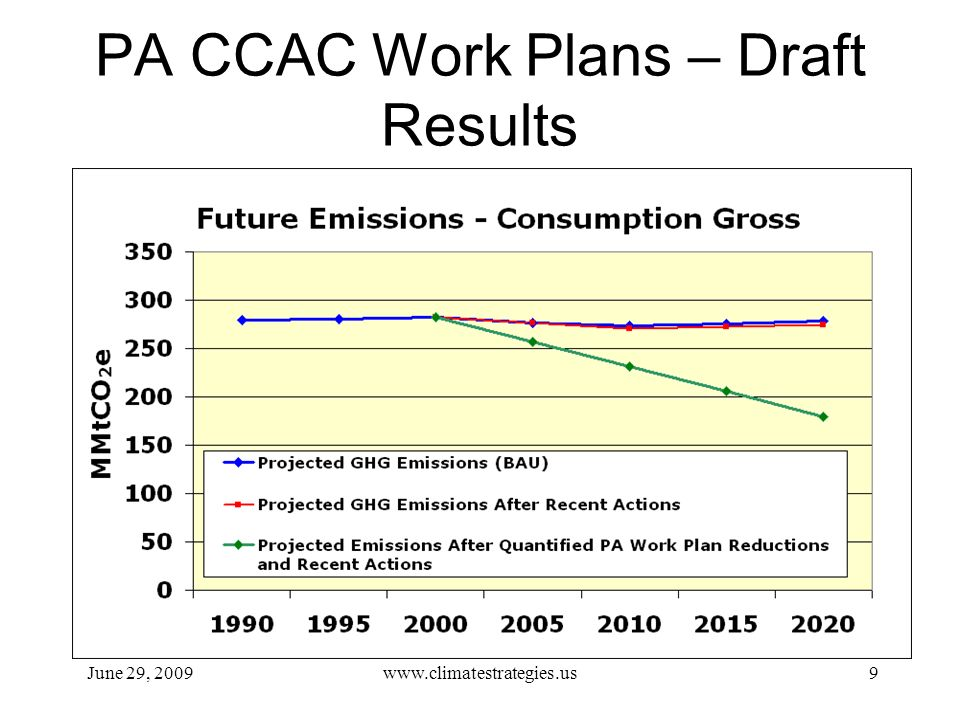 PA CCAC Work Plans – Draft Results June 29, 2009www.climatestrategies.us9