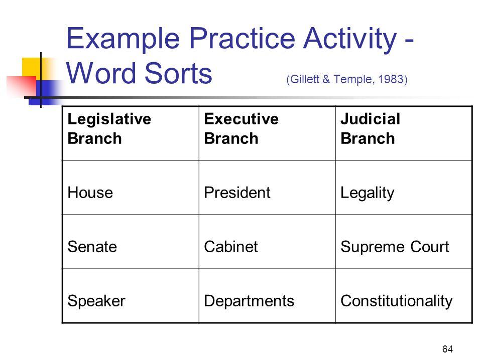 64 Example Practice Activity - Word Sorts (Gillett & Temple, 1983) Legislative Branch Executive Branch Judicial Branch HousePresidentLegality SenateCa