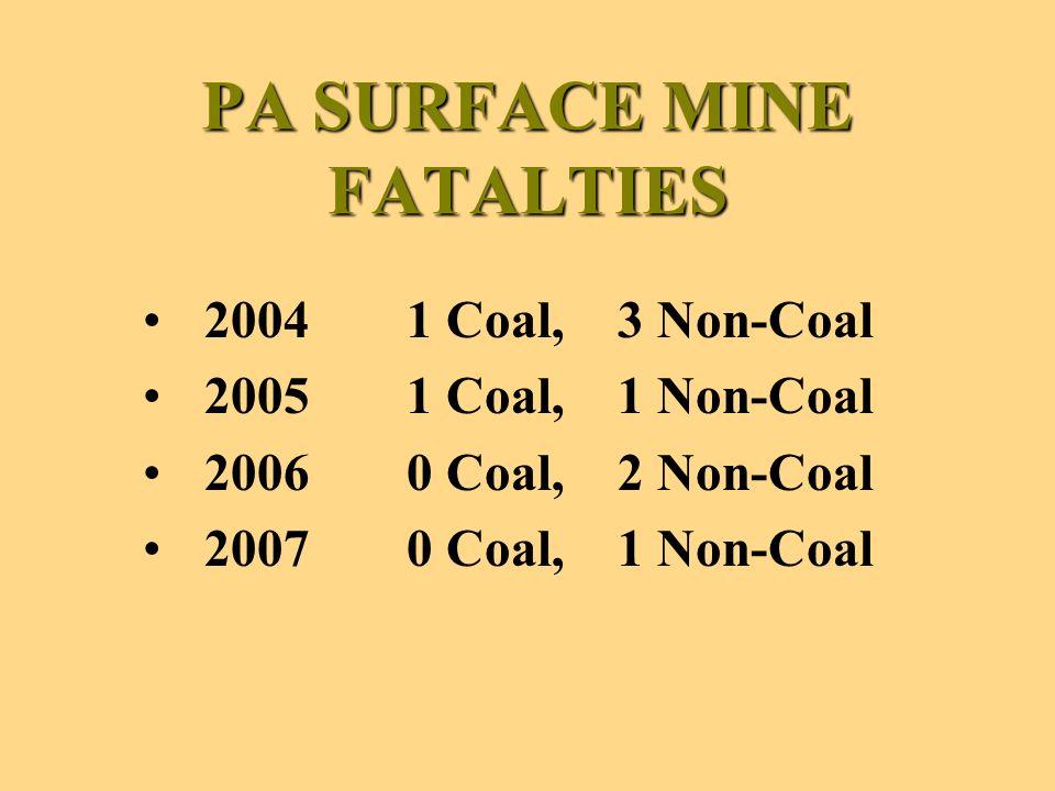 PA SURFACE MINE FATALTIES 20041 Coal, 3 Non-Coal 20051 Coal, 1 Non-Coal 20060 Coal, 2 Non-Coal 20070 Coal, 1 Non-Coal
