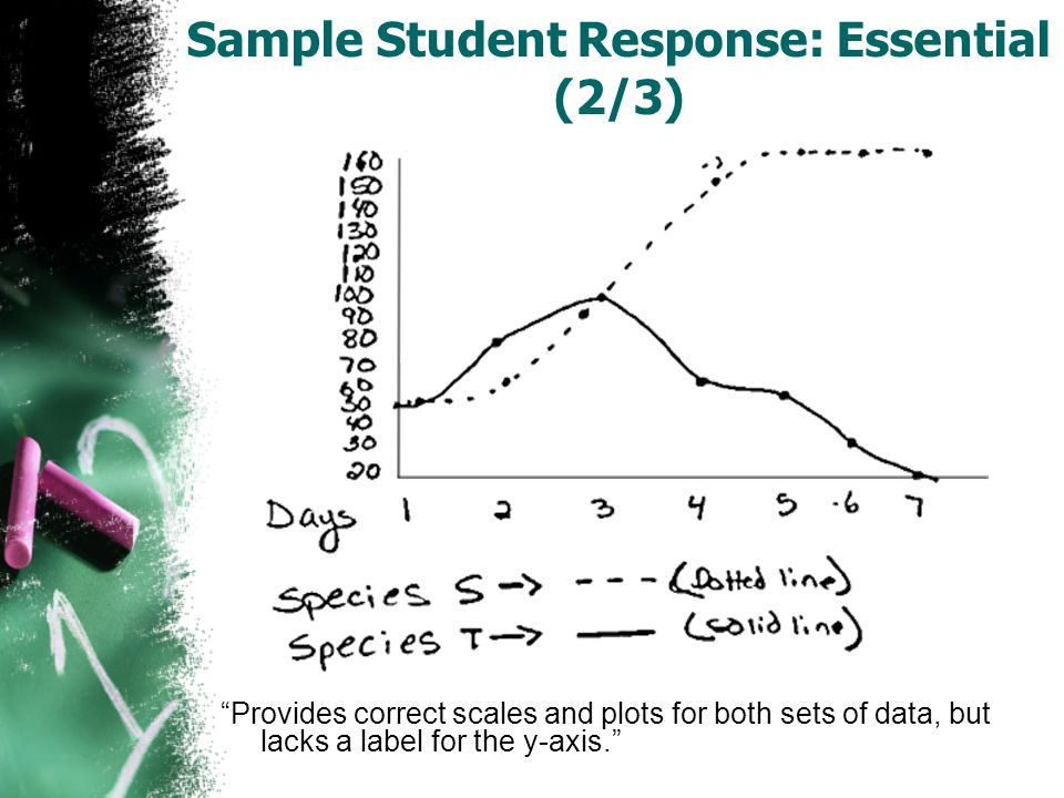 Sample Student Response: Essential (2/3) Provides correct scales and plots for both sets of data, but lacks a label for the y-axis.