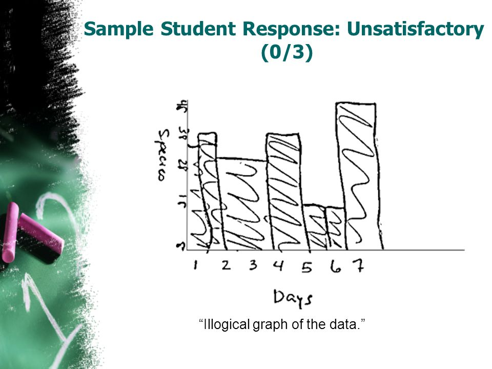 Sample Student Response: Unsatisfactory (0/3) Illogical graph of the data.