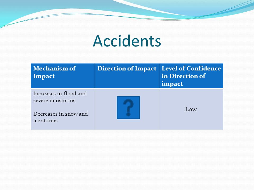 Accidents Mechanism of Impact Direction of ImpactLevel of Confidence in Direction of impact Increases in flood and severe rainstorms Decreases in snow and ice storms Low
