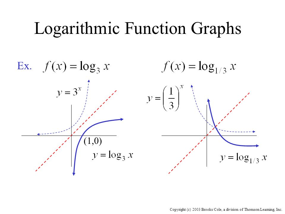Copyright (c) 2003 Brooks/Cole, a division of Thomson Learning, Inc. Logarithmic Function Graphs Ex. (1,0)