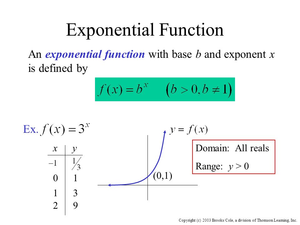 Copyright (c) 2003 Brooks/Cole, a division of Thomson Learning, Inc. Exponential Function An exponential function with base b and exponent x is define