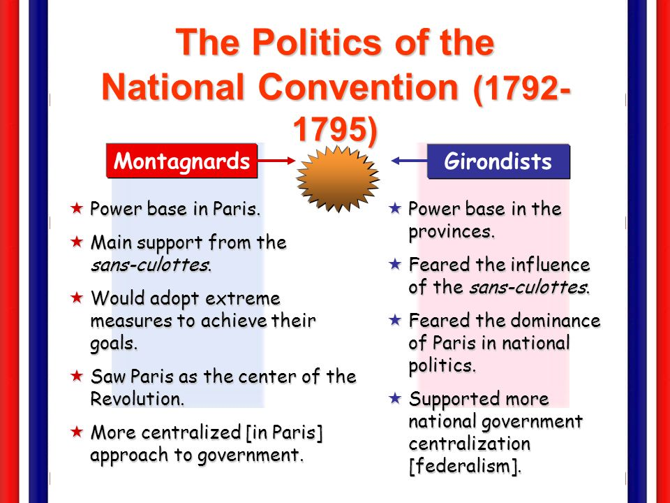 The Political Spectrum Jacobins Montagnards (The Mountain) Girondists Monarchíen (Royalists) 1790s: The Plain (swing votes) TODAY: