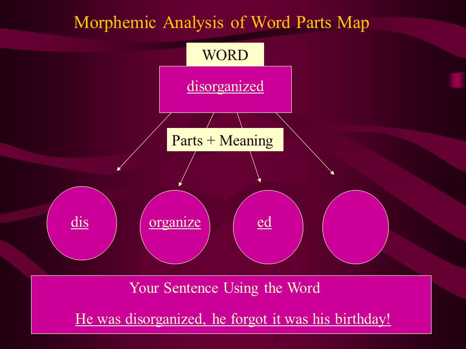 WORD Parts + Meaning Your Sentence Using the Word Morphemic Analysis of Word Parts Map disorganized disorganizeed He was disorganized, he forgot it was his birthday!