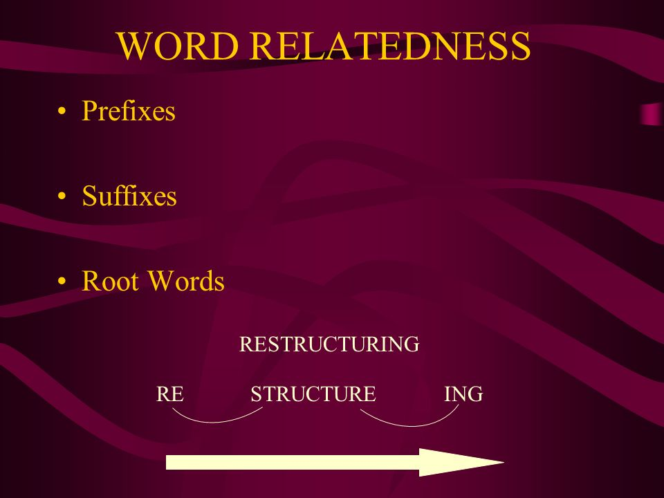 WORD RELATEDNESS Prefixes Suffixes Root Words RESTRUCTURING RESTRUCTUREING