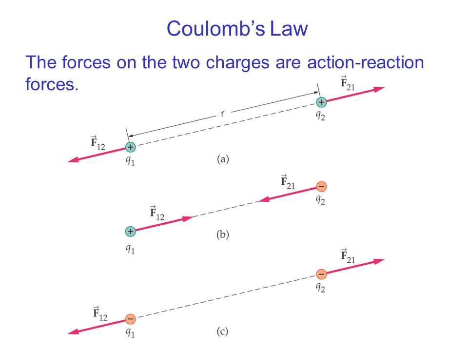 Coulombs Law The forces on the two charges are action-reaction forces.