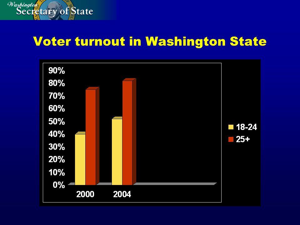 Voter turnout in Washington State