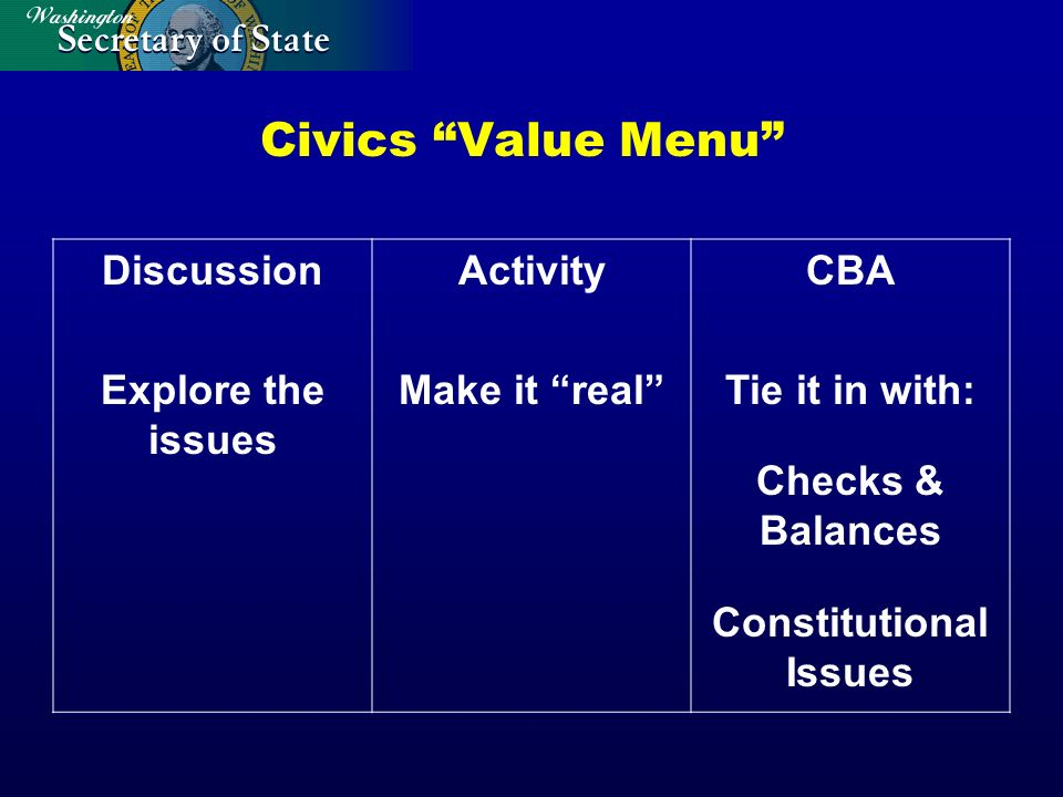 Civics Value Menu Discussion Explore the issues Activity Make it real CBA Tie it in with: Checks & Balances Constitutional Issues
