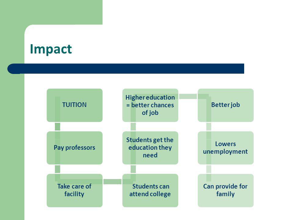 Impact TUITIONPay professors Take care of facility Students can attend college Students get the education they need Higher education = better chances