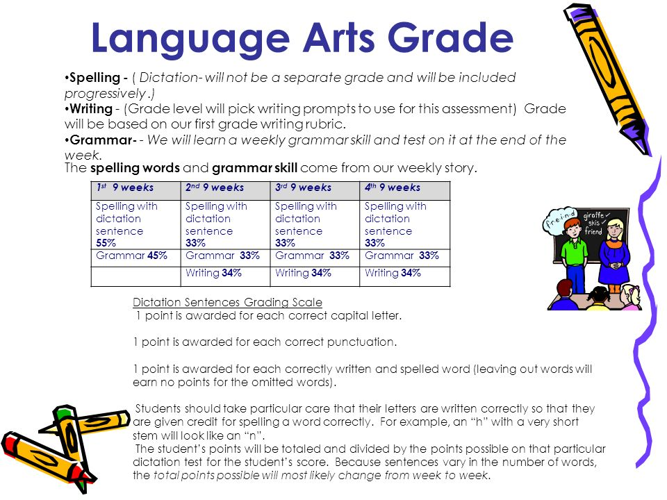 Language Arts Grade Spelling - ( Dictation- will not be a separate grade and will be included progressively.) Writing - (Grade level will pick writing